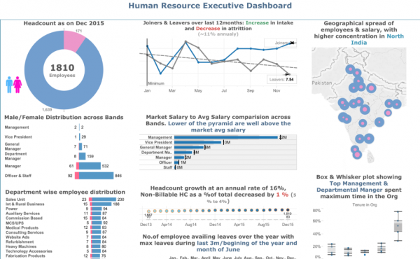 HR Reporting - HR Executive Dashboard