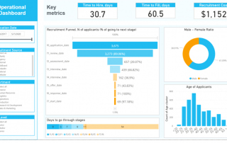 HR Reporting - Operational Dashboard